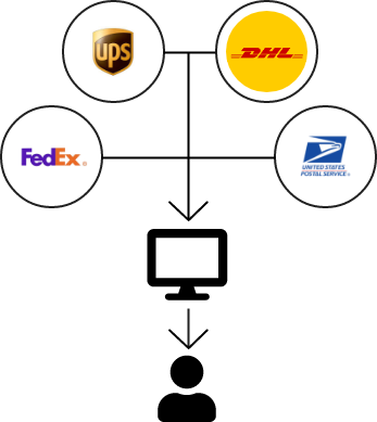 services shipping integration